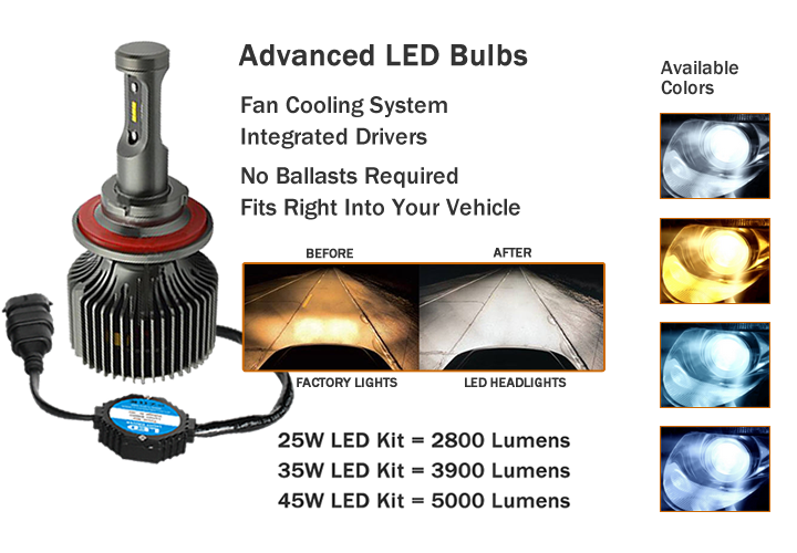 LedHeadlightsPro.com - LED Conversion Kits